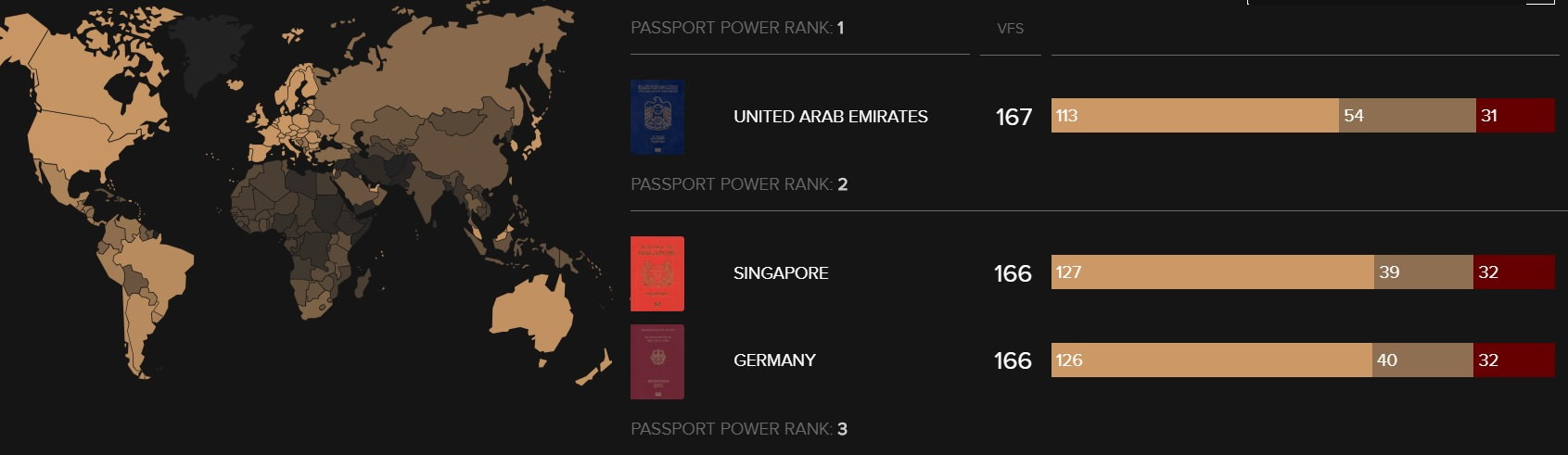 The Most Powerful Passports in the World 2018