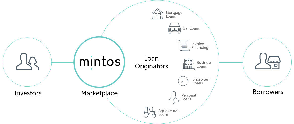 earn passive income mintos