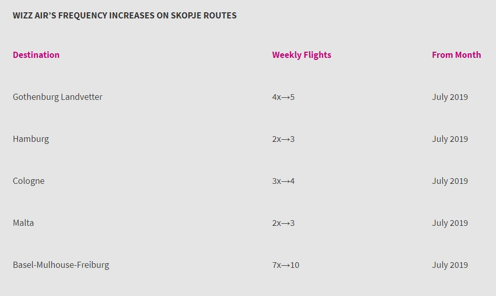 wizzair new route to macedonia